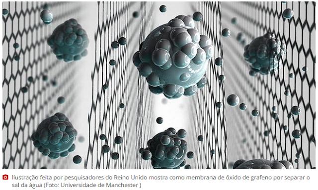 Cientistas desenvolvem 'peneira' de grafeno que transforma água do mar em potável