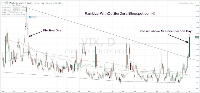 Vix chart showing a close above 16 since 2016 Election Day