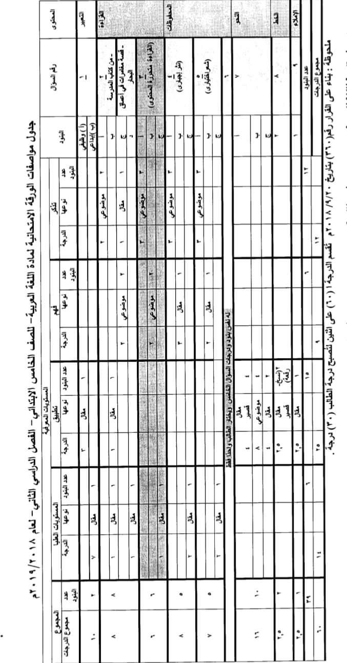 مواصفات الورقة الامتحانية لجميع المواد (ابتدائى - اعدادى - ثانوى) ترم ثانى 2019  FB_IMG_1554502680663