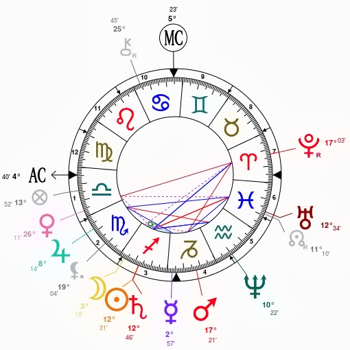 Metaphysical Meanderings: Astrological Chart of George Custer