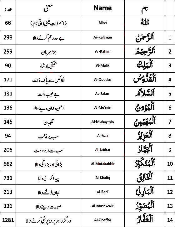 Ya Quddus Meaning ~ Urdu Meaning Islamic Names