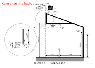 komponen membuat ring basket zonapelatih