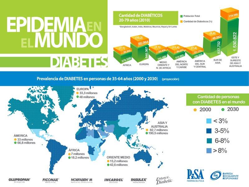SINTOMAS DE DIABETES: La Diabetes en Todo El Mundo
