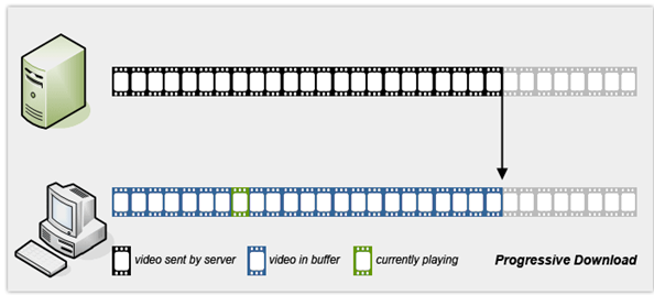 Youtube, changing the way of delivering videos: chunking and.