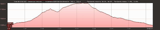 Perfil de la ruta señalizada a las Tres Marías desde el pueblo de Casares de Arbas.
