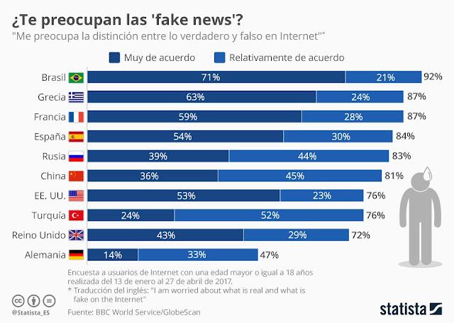 noticias falsas, francisco  javier tapia, infografia statista