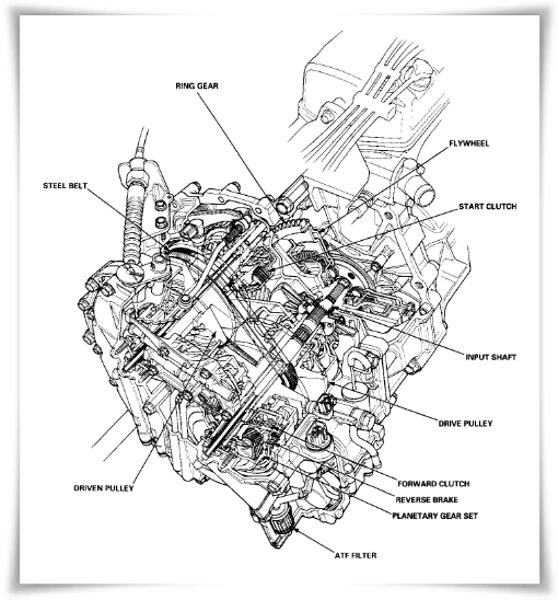 Honda Civic 1996-2000 Service Manual PDF - Manual Centre