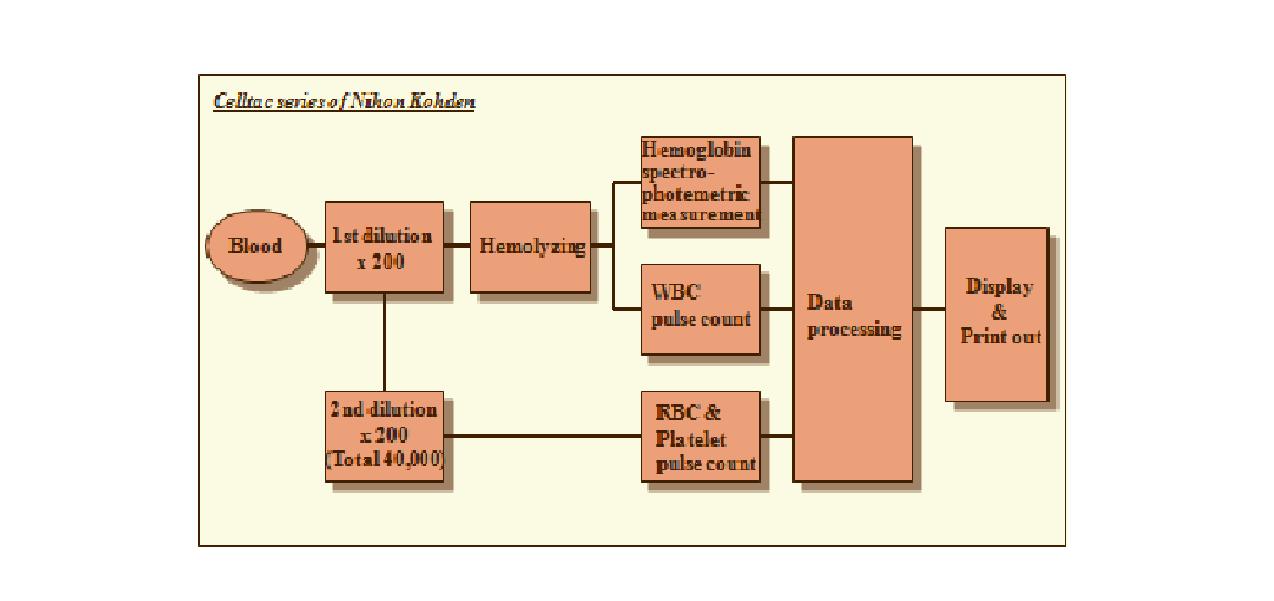 Metode pengukuran pada hematologi analyzer elektrikal impedance berikut ini akan ditampilkan sebuah blok diagram hematology analyzer dan penjelasannya ccuart Images