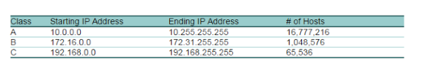 What is difference between Private IP and Public IP address | Private IP vs Public IP address Full Detail