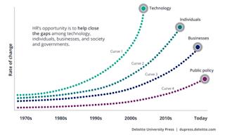 La disrupción digital es un problema de personas