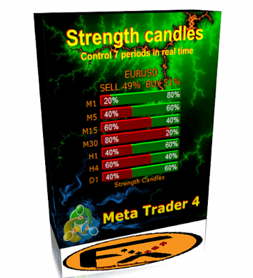 Bear candle color forex