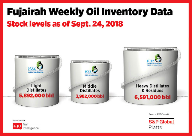 Chart Attribute: Fujairah Weekly Oil Inventory Data (as of Sept. 24, 2018) / Source: The Gulf Intelligence