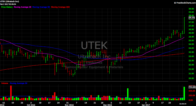 UTEK stock chart semiconductor price tech chip