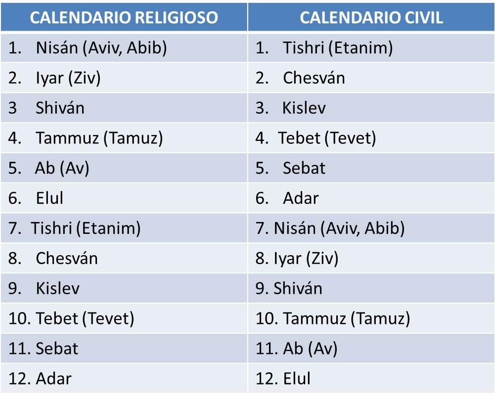 Calendario Religioso.Calendario Civil Y Religioso De Israel Calendarios Hd