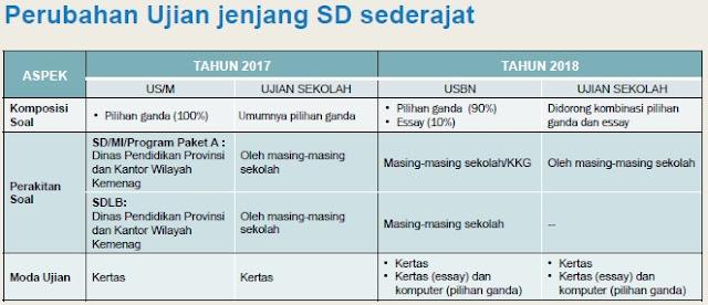 USBN SD 2018