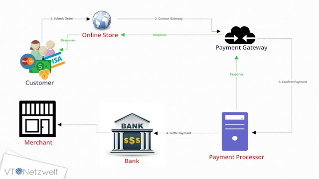 How Online Payment System Works