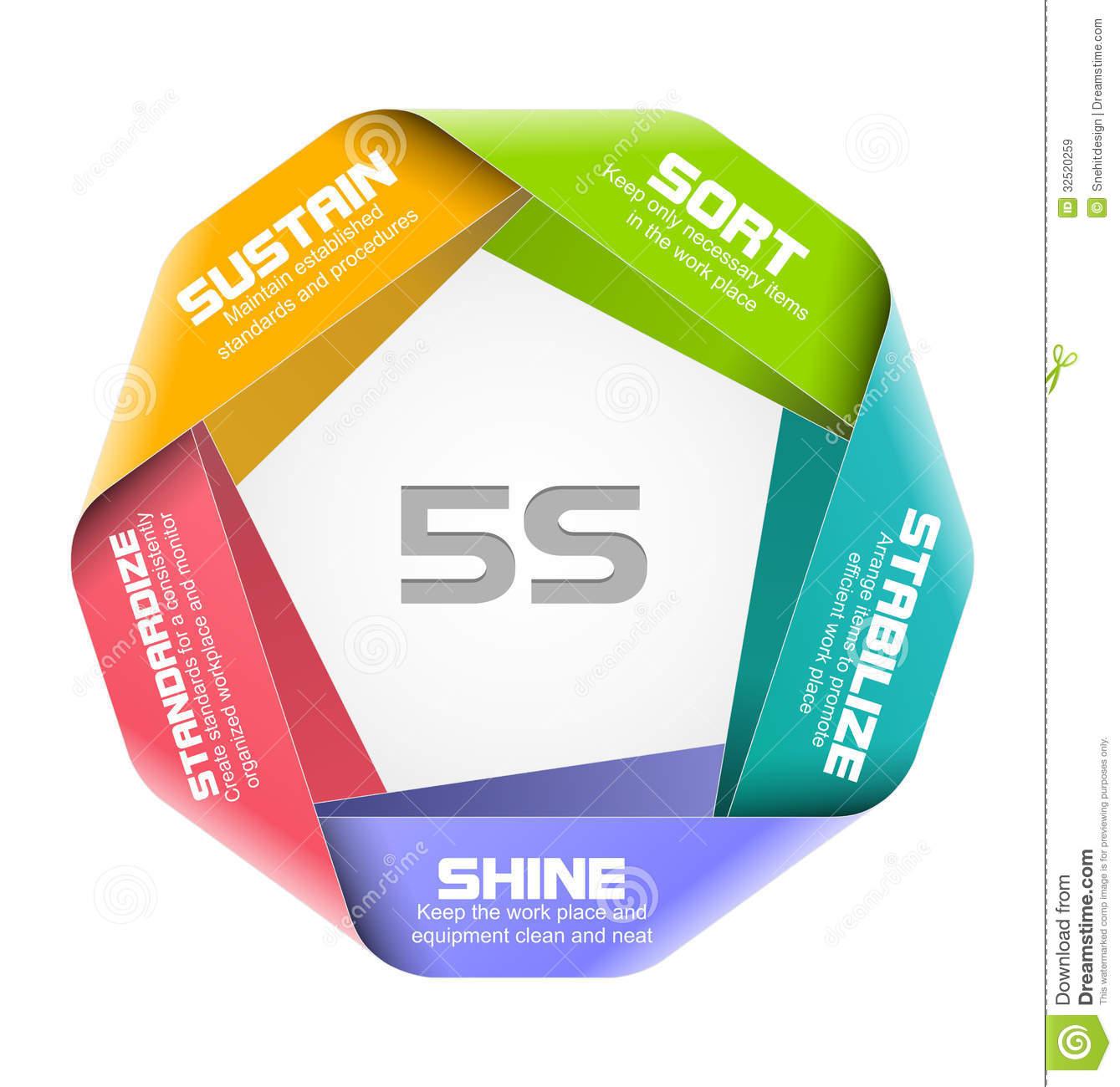 Workshop Management (5S, 4R