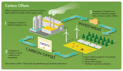 Carbon offsets trading platform