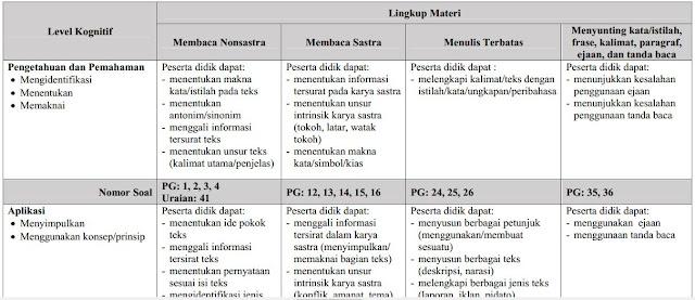Kisi-Kisi Bahasa Indonesia Kurikulum irisan-http://www.librarypendidikan.com/