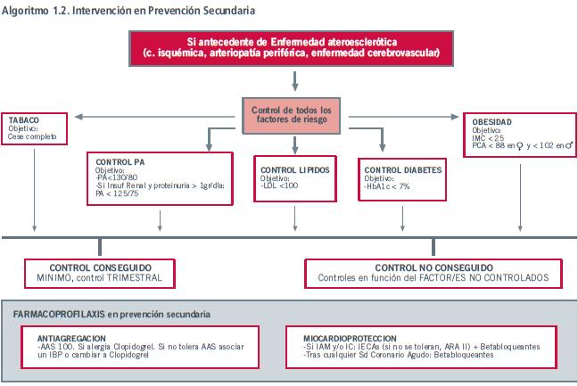 Algoritmo de tratamiento de urgencia hipertensivo diabetes