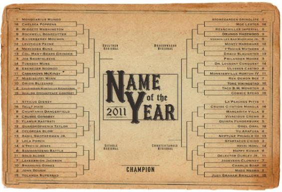 Funny Basketball Names: Basketball Scores