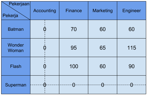 tabel penugasan 3