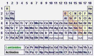 El blog del profesor francisco daz uceda 042716 estructura de la tabla peridica grupos urtaz Images
