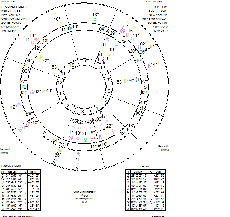 Moggy's World of Astrology: USA FEDERAL GOVERNMENT AND