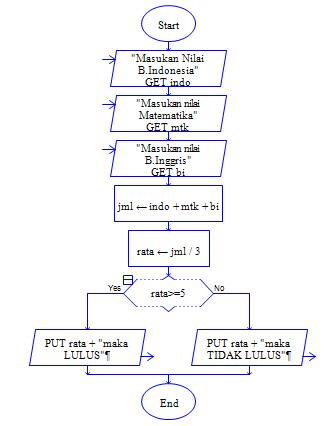Algoritma Pemrograman Menentukan Kelulusan Siswa Dengan Input