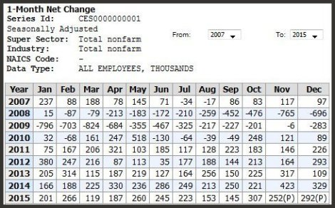 Per BLS: Monthly jobs created