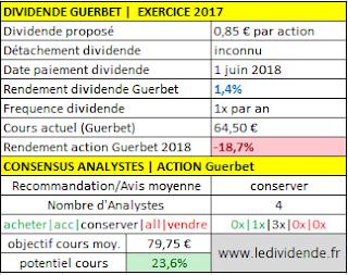 action Guerbet dividende exercice 2017