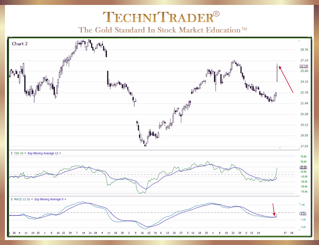 full chart example showing what happened after the strong buy entry signal - technitrader