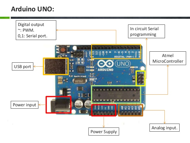 Arduino what is and introduction to uno