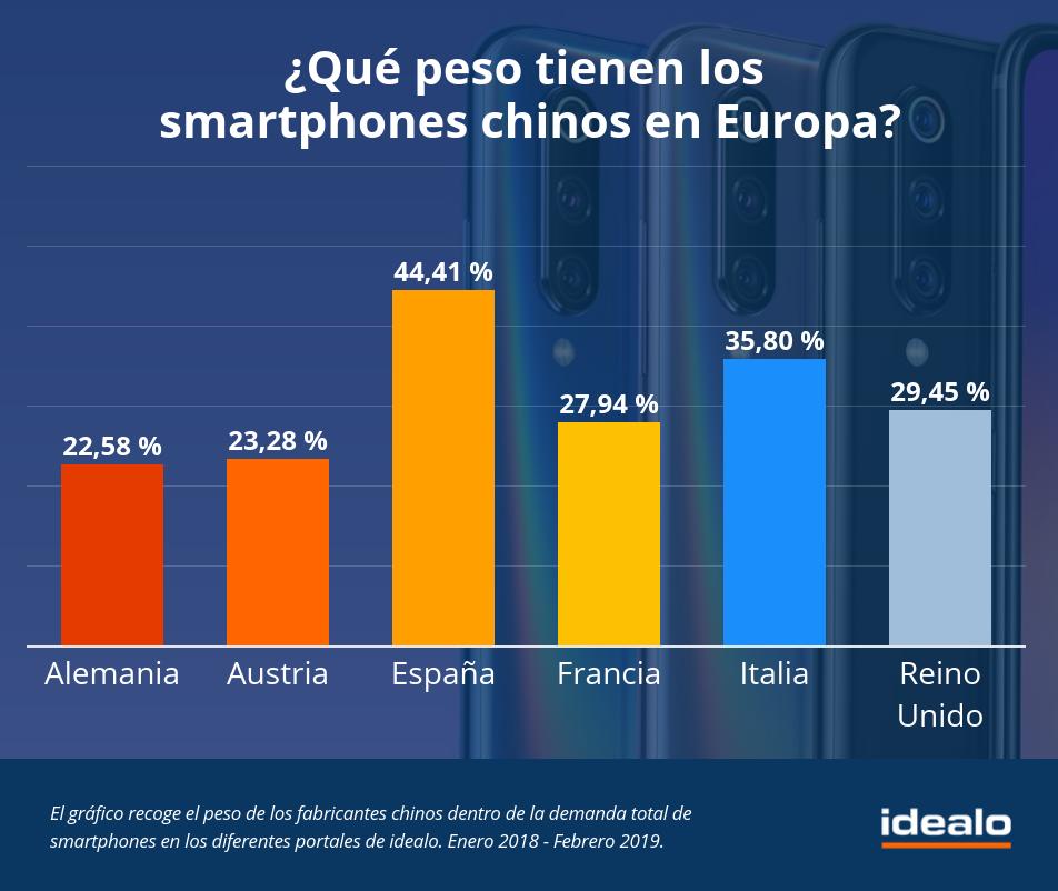 peso terminales chinos en Europa