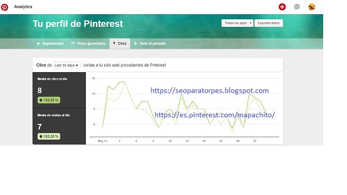 pinterest mejora en los clicks