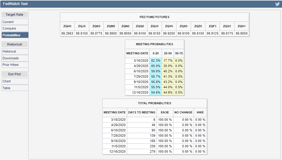 CME Group FedWatch Tool: Probabilities of Federal Funds Rate Changes at Upcoming FOMC Meetings, Snapshot 11 March 2020