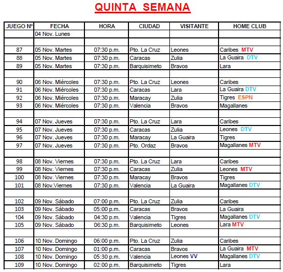 Calendario de LVBP con transmisiones televisivas semana 5