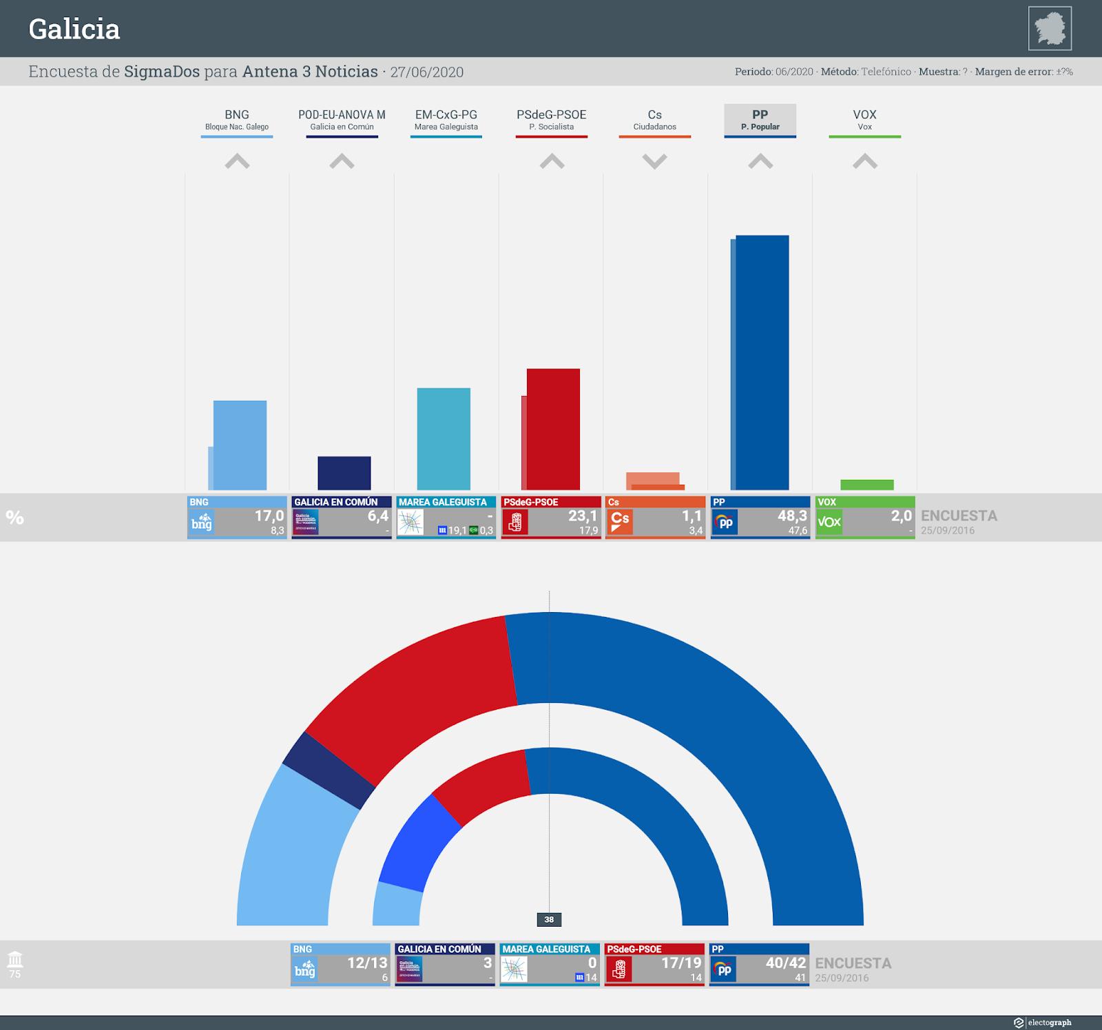 Gráfico de la encuesta para elecciones autonómicas en Galicia realizada por SigmaDos para Antena 3 Noticias, 27 de junio de 2020