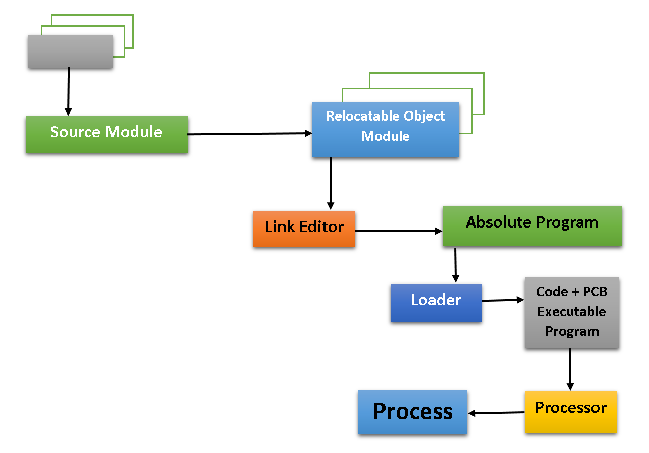 Process Creation in Operating System