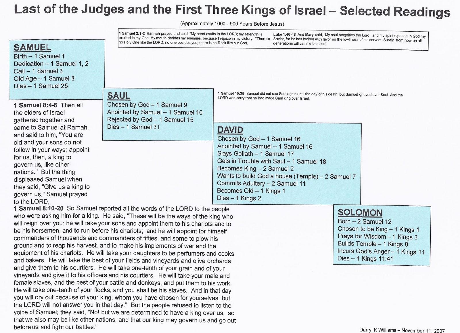 Last Of All Samuel Saul David And Solomon