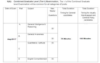 SSC CGL Examination Tier I, Tier II and Tier III Exam Pattern Syllabus