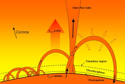 Sifat, Ukuran, Dan Gerakan Matahari