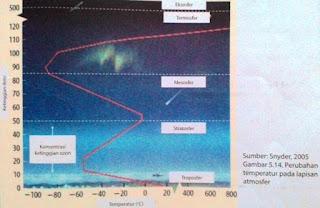 Suhu di Atmosfer dan Lapisan Ozon