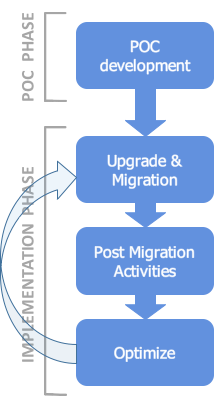 EHP upgrade and HANA migration. Lessons learnt