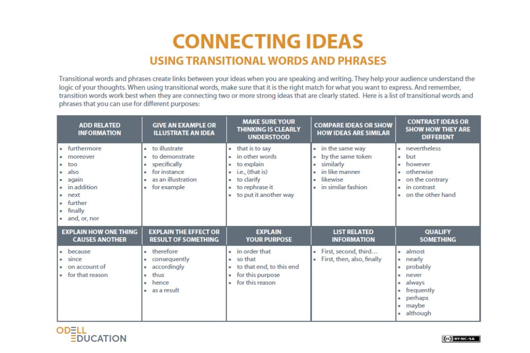 connecting words english essay These particular words or phrases are used to connect ideas or introduce a shift in the essay the different categories of words or phrases will do different things to your essays so be sure to check out what the particular category of words or phrases is for before choosing it.