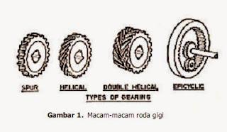 macam-macam roda gigi
