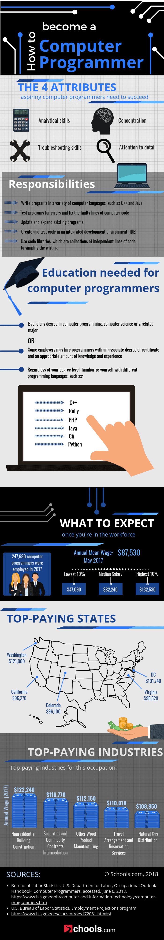Build a Career as a Computer Programmer #infographic