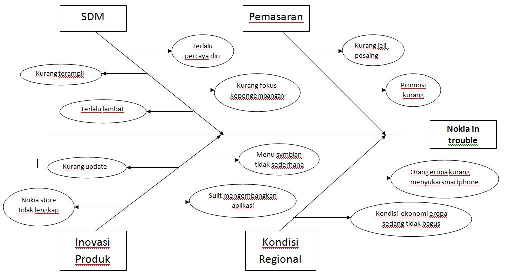 Melemahnya nokia saat ini hanya sedikit ilmu yaaaaa fishbone diagram ccuart Choice Image
