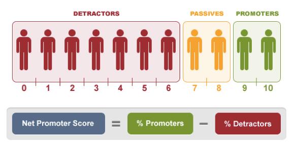 NPS: promotores, pasivos y detractores