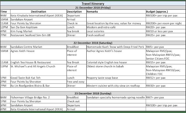 Hyeon's Travel Journal; 2018 Sandakan Year End Trip 3D2N Itinerary